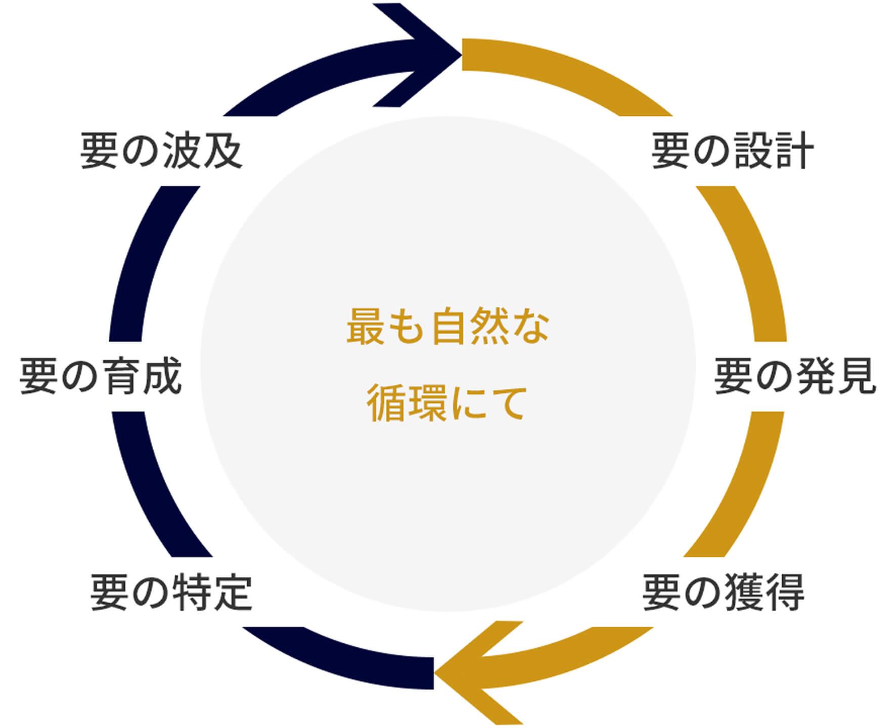 【採用変革KANAME】要の設計→要の発見→要の獲得→【組織変革ITSUDATSU】要の特定→要の育成→要の波及