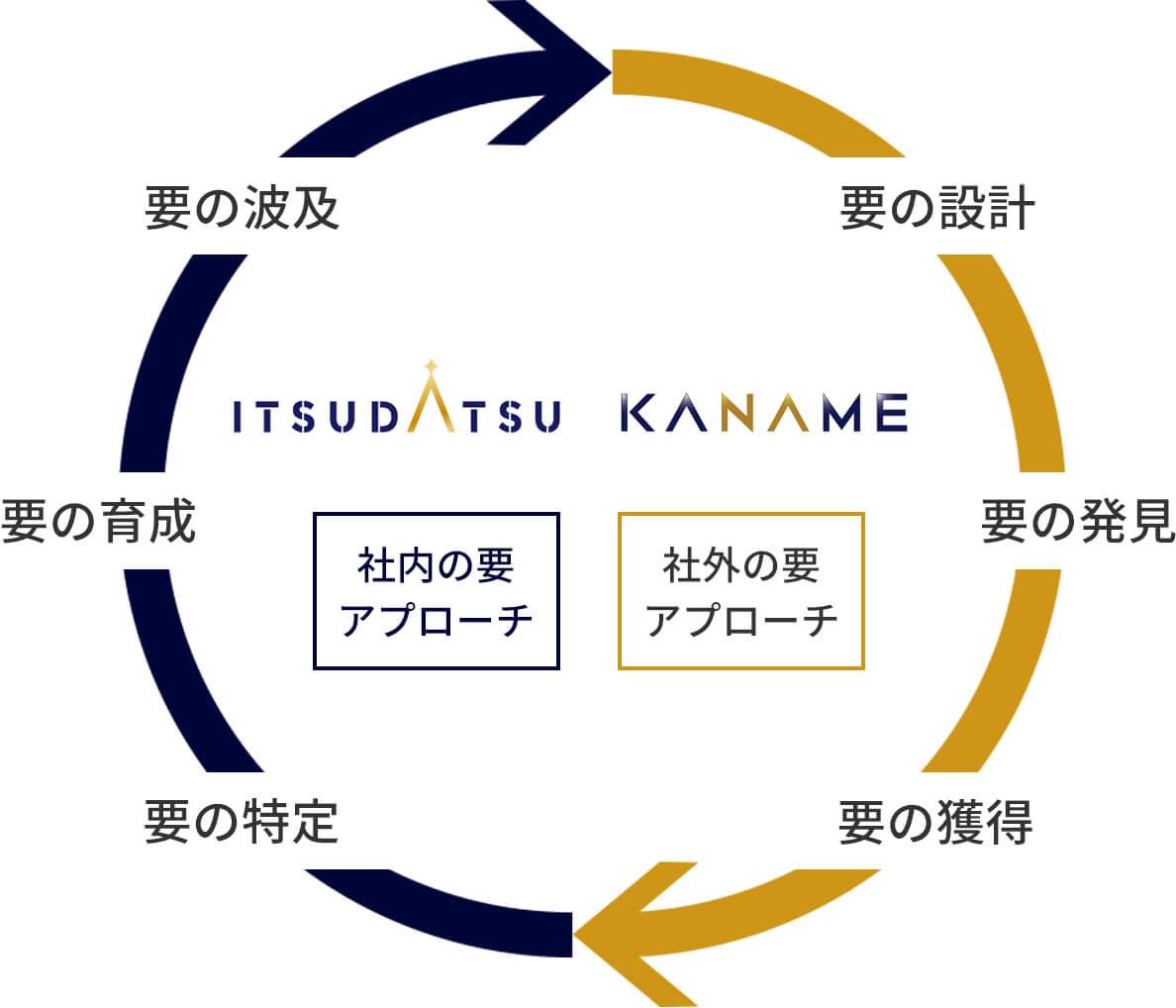 最も自然な循環にて【採用変革KANAME】要の設計→要の発見→要の獲得→【組織変革ITSUDATSU】要の特定→要の育成→要の波及